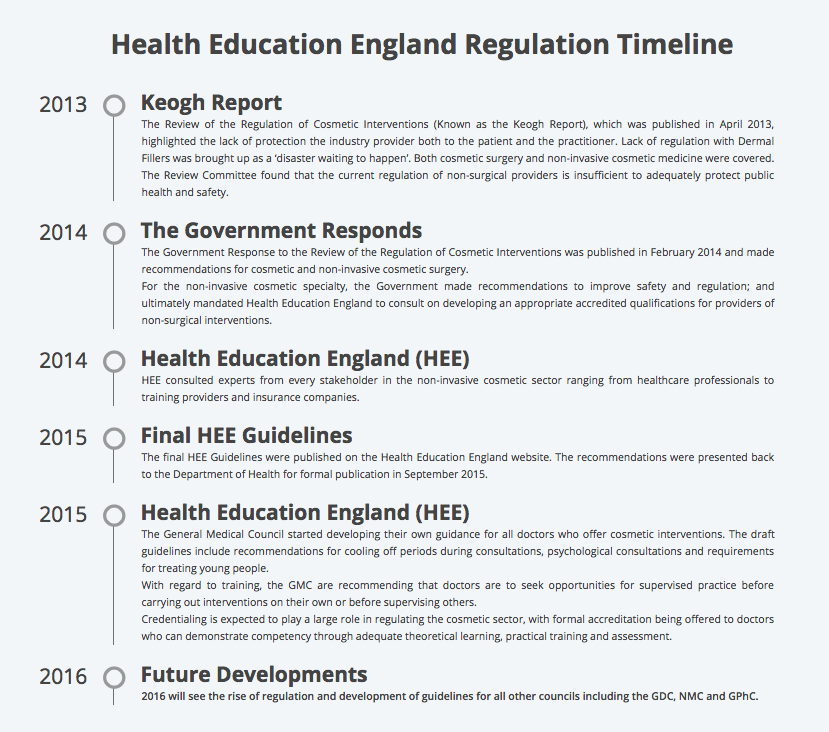 Timeline of HEE cosmetic regulations 2016 botox fillers
