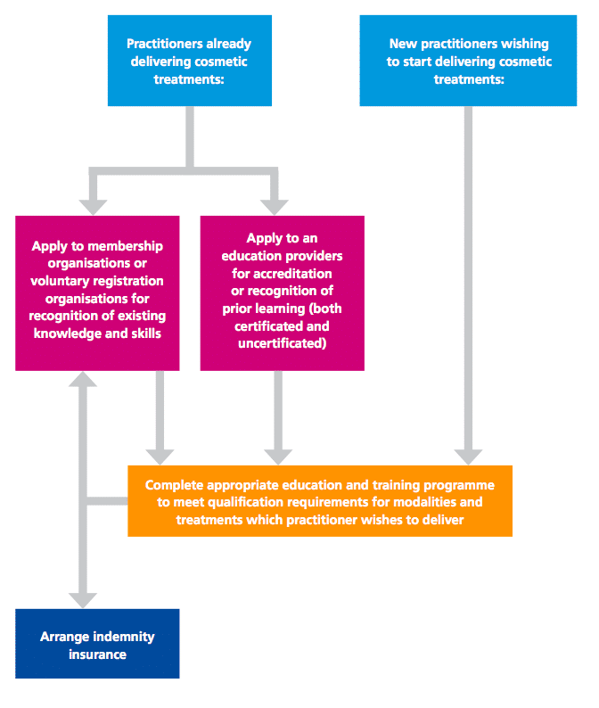 How to meet education and training requirements (Figure 2, HEE requirements Part One, 2015)