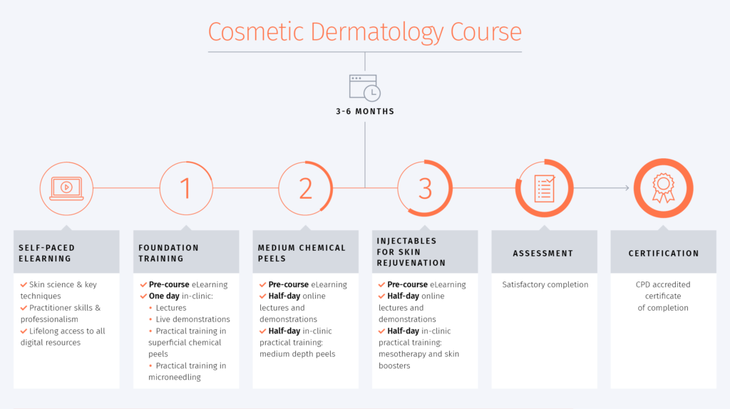 Cosmetic Dermatology Course Timeline
