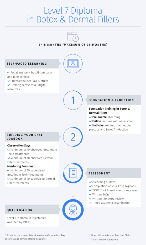 Level 7 Diploma Course Timeline