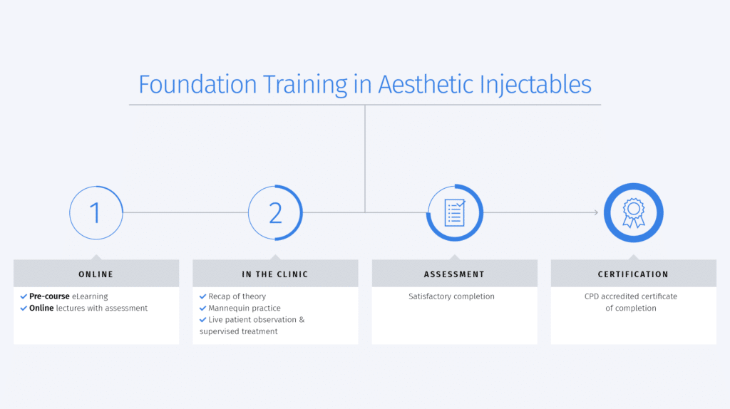Foundation Training in Aesthetic Injectables - Course Timeline