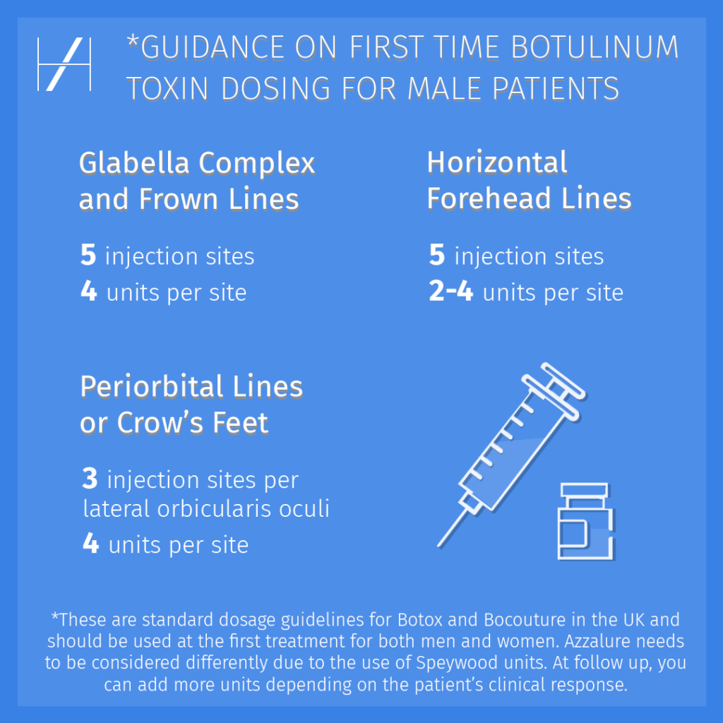 First Time Botox Guidance on Botulinum Toxin Dosing for Men - Brotox - Harley Academy Aesthetic Medicine Training Courses