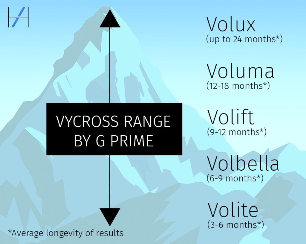 Vycross Dermal Filler Range G Prime How Long Does Filler Last G Prime Ratings